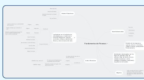 Mind Map: Fundamentos de Finanzas