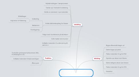 Mind Map: Skolebiblioteksudvikling Jette Langmarkskolen, Horsens