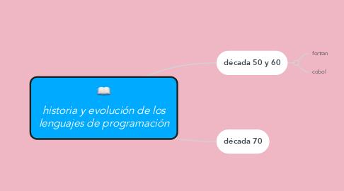 Mind Map: historia y evolución de los lenguajes de programación