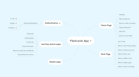 Mind Map: Flashcards App