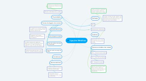 Mind Map: Ligações Metálicas