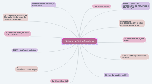 Mind Map: Sistema de Saúde Brasileiro