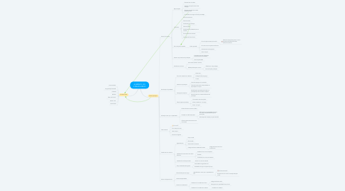 Mind Map: AUMENTO DO ATRASO MÉDIO