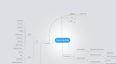 Mind Map: Project Mediator