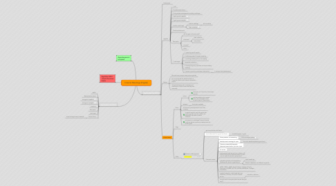 Mind Map: Internal Meetings (Digital)