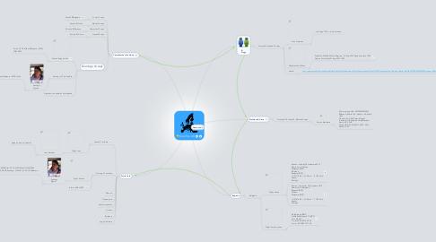 Mind Map: EuroTrip 2.0