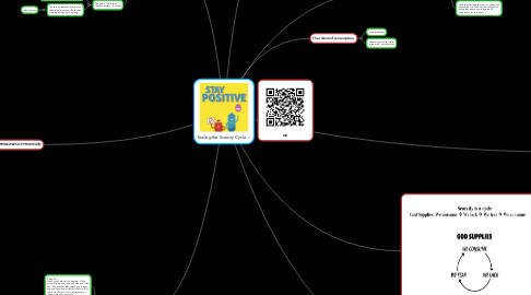 Mind Map: Ending the Scarcity Cycle