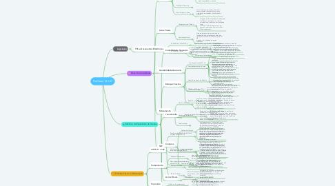 Mind Map: Protheus 12.1.33