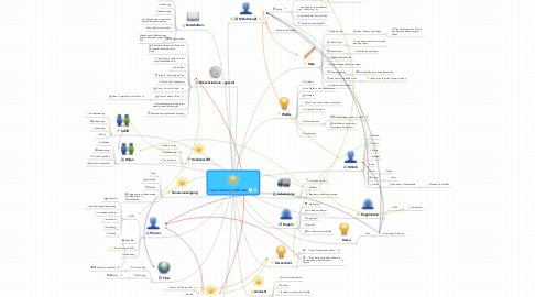Mind Map: Traum: Kirchenschiffsreise