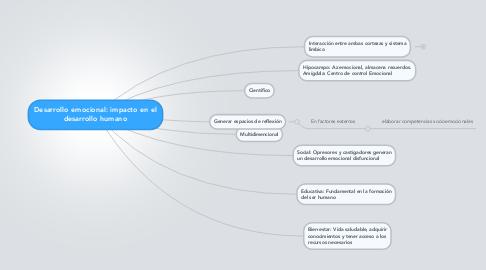 Mind Map: Desarrollo emocional: impacto en el desarrollo humano
