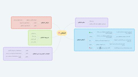 Mind Map: النكاح