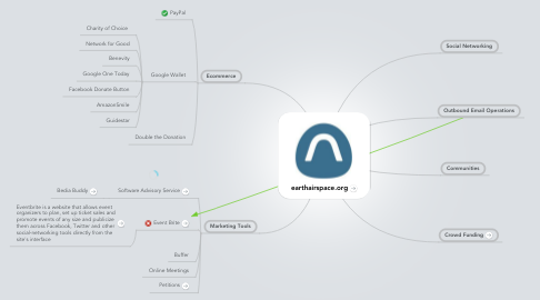 Mind Map: earthairspace.org