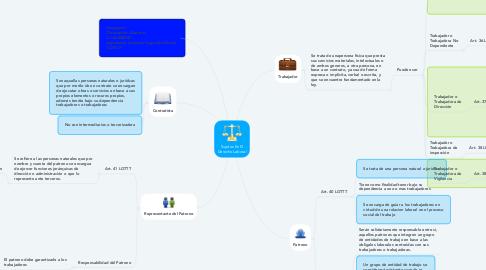 Mind Map: Sujetos En El Derecho Laboral