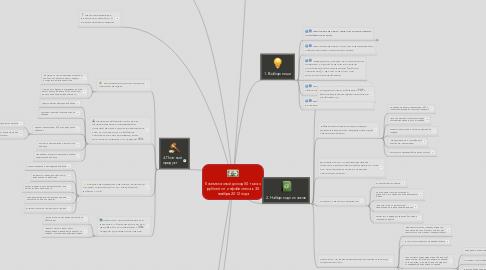 Mind Map: Ежемесячный доход 50 тысяч рублей от инфобизнеса к 30 ноября 2012 года