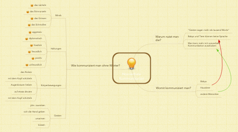 Mind Map: Nonverbale Kommunikation