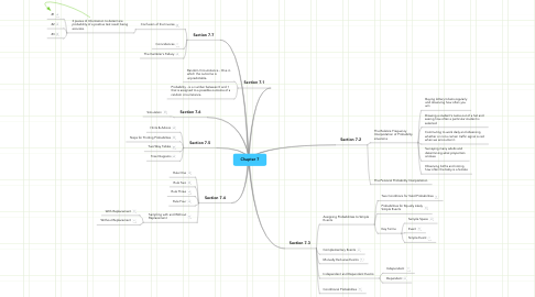 Mind Map: Chapter 7