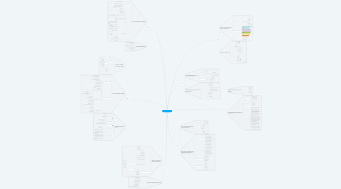 Mind Map: LPB705 - Evaluation