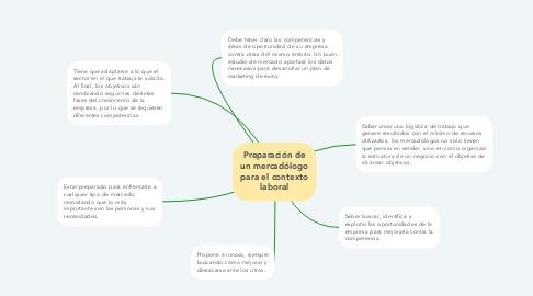 Mind Map: Preparación de un mercadólogo para el contexto laboral
