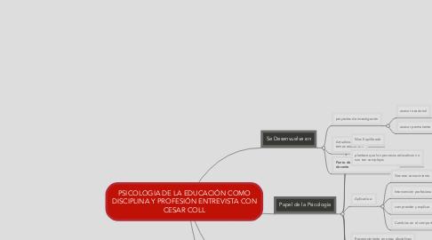 Mind Map: PSICOLOGIA DE LA EDUCACIÓN COMO DISCIPLINA Y PROFESIÓN ENTREVISTA CON CESAR COLL
