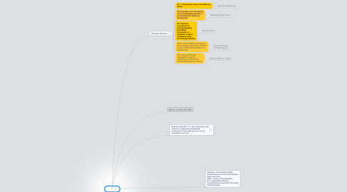 Mind Map: Goal