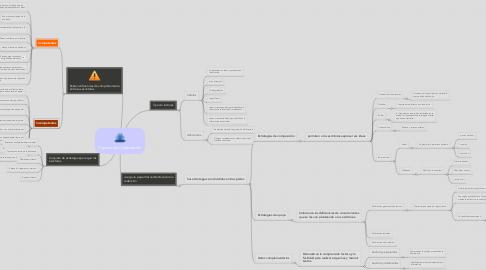 Mind Map: Proceso de Composición