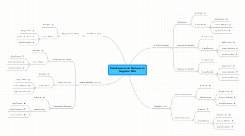 Mind Map: Detalhamento de Modelos deNegócios TEIA