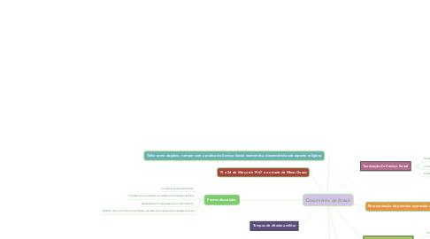Mind Map: Documento de Araxá