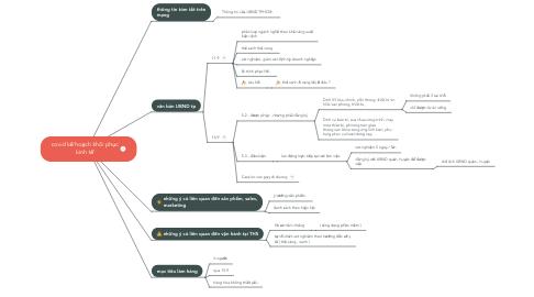 Mind Map: covid kế hoạch khôi phục kinh tế