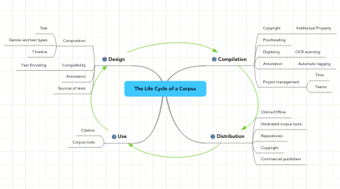 Mind Map: The Life Cycle of a Corpus