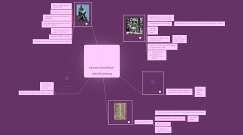 Mind Map: Johannes Gensfleisch -  called Gutenberg