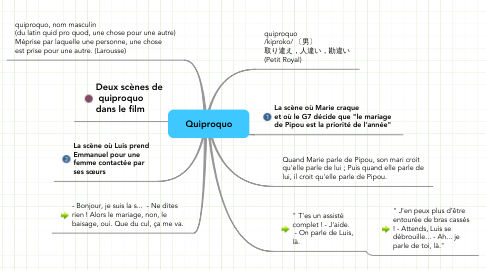 Mind Map: Quiproquo