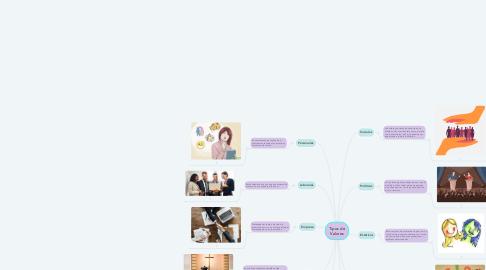 Mind Map: Tipos de Valores