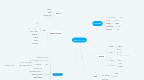 Mind Map: ข้อมูลที่เกี่ยวข้อง