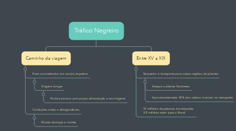 Mind Map: Tráfico Negreiro