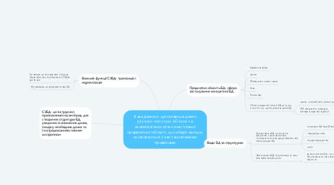 Mind Map: База данних- це сховище даних різного типу про об'єкти та взаємозв'язки між ними певної предметної області, що зберігаються, оновлюються за встановленими правилами