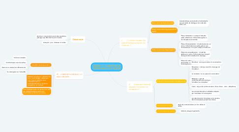 Mind Map: Chapitre 2 : L'identité et le fonctionnement de l'individus