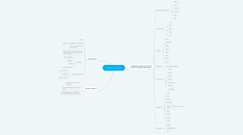 Mind Map: Present continuons