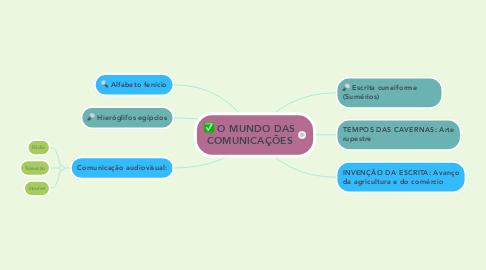 Mind Map: O MUNDO DAS COMUNICAÇÕES