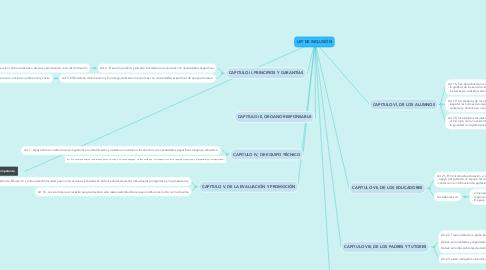 Mind Map: LEY DE INCLUSIÓN