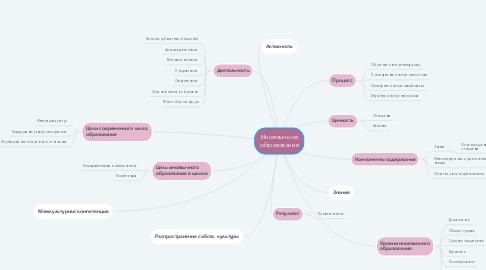 Mind Map: Иноязычное образование