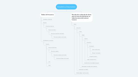 Mind Map: Estadística Descriptiva