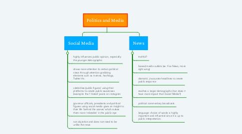 Mind Map: Politics and Media