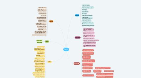 Mind Map: អ៊ីដ្រូកាបួ