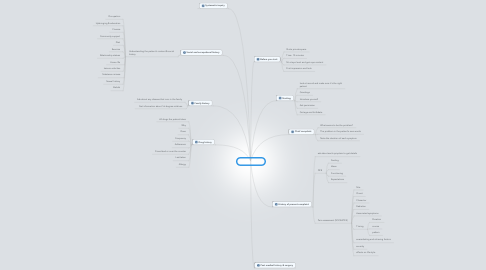 Mind Map: History taking