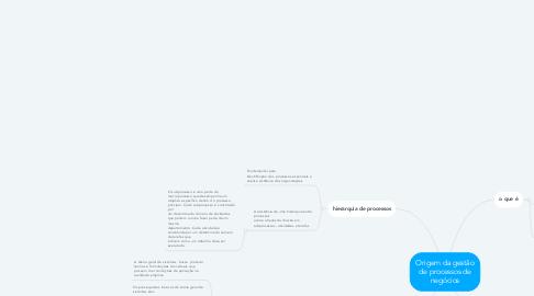 Mind Map: Origem da gestão de processos de negócios