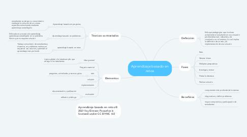 Mind Map: Aprendizaje basado en retos