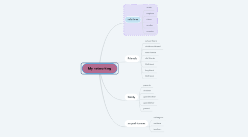 Mind Map: My networking