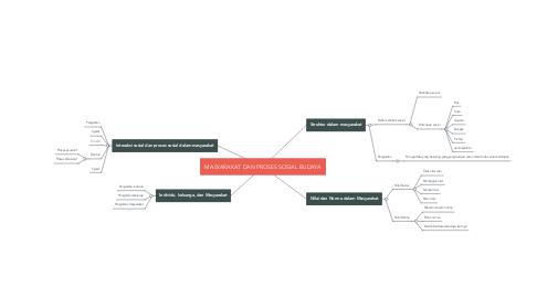 Mind Map: MASYARAKAT DAN PROSES SOSIAL BUDAYA