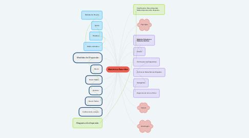 Mind Map: Estatistica Descritiva