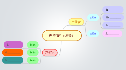 Mind Map: 声符'扁'(读音)